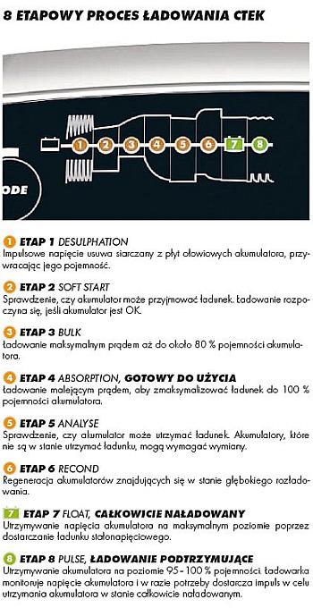 8_ETAPOW_CTEK