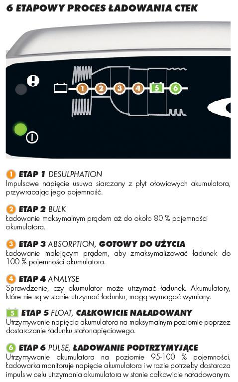 6 ETAPÓW CTEK XS 0.8